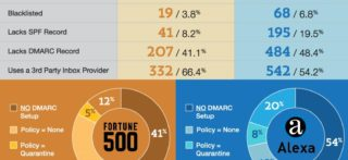 MxToolbox's 2019 Report on DMARC Adoption by the Fortune 500 and Alexa 1000