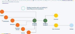How To Use Marketing Automation To Identify New Sources Of AuM