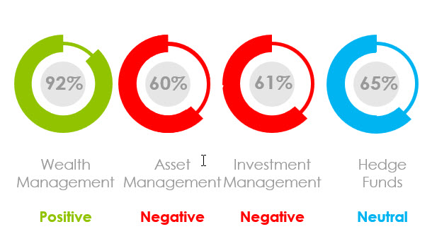 What Is the Marketing Sentiment for Asset Managers, Wealth Managers and Hedge Funds in April 2020?
