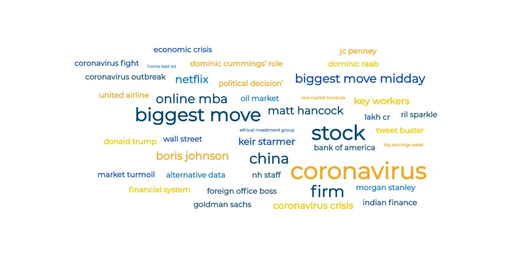 Market Sentiment Investment Management