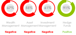 What Is the Marketing Sentiment for Asset Managers, Wealth Managers and Hedge Funds in May 2020?
