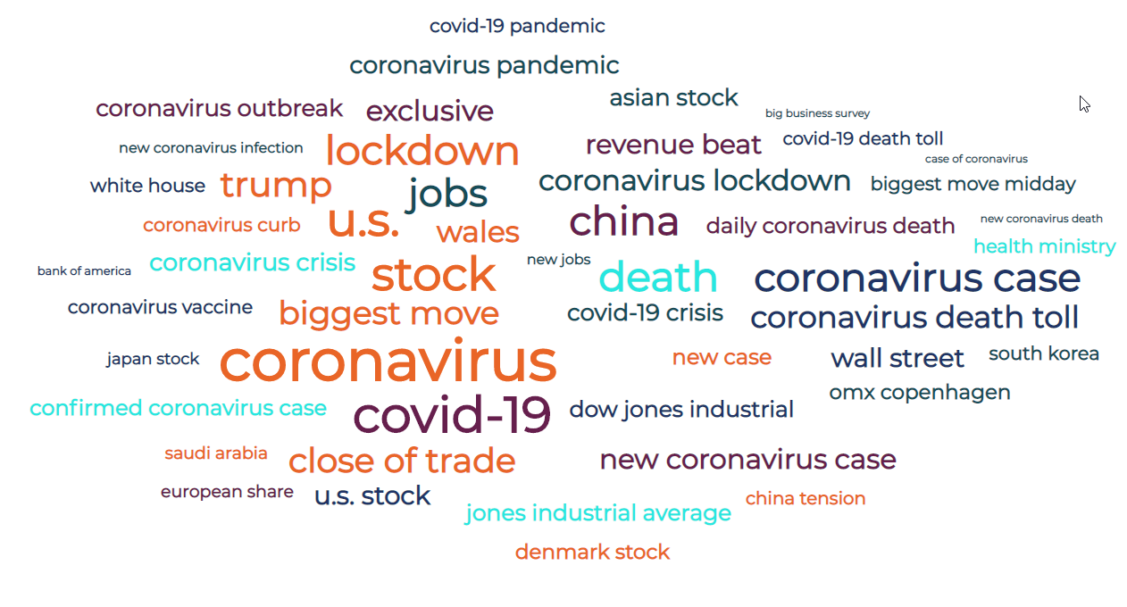 Investment Management Sentiment in May 2020?