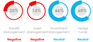 What Is the Marketing Sentiment for Asset Managers, Wealth Managers and Hedge Funds in June 2020?