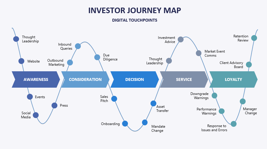How much of the new-normal investor journey is digital?