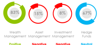 What Is the Marketing Sentiment for Asset Managers, Wealth Managers and Hedge Funds in July 2020?