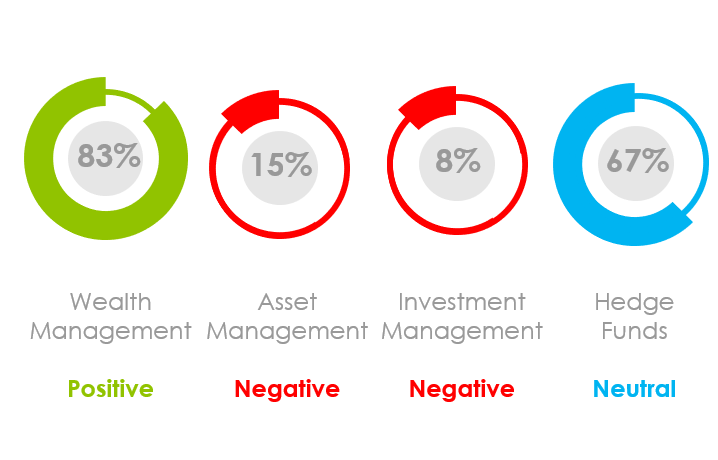 Marketing Sentiment for Financial Services July 2020