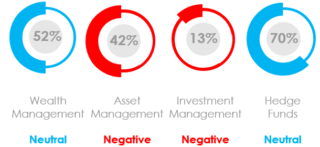 What Was the Marketing Sentiment for Asset Managers, Wealth Managers and Hedge Funds in August 2020?