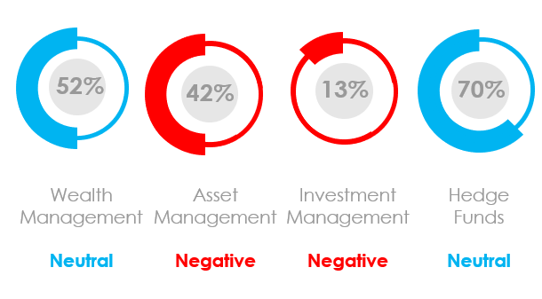 What Is the Marketing Sentiment for Asset Managers, Wealth Managers and Hedge Funds in August 2020?