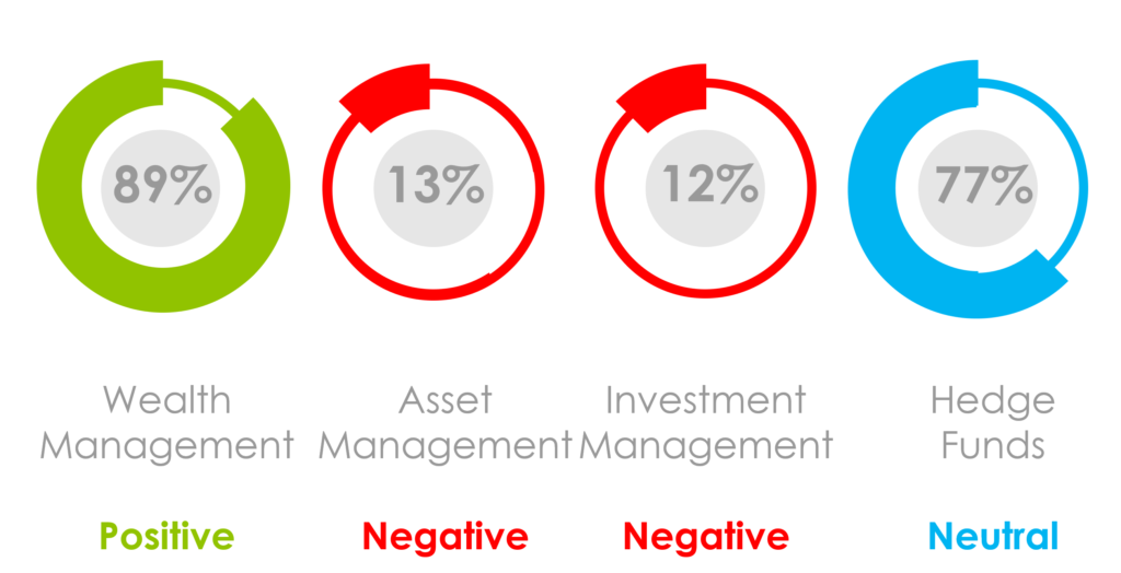 What Was the Marketing Sentiment for Asset Managers, Wealth Managers and Hedge Funds in September 2020?