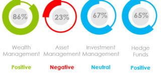 What Was the Marketing Sentiment for Asset Managers, Wealth Managers and Hedge Funds in December 2020?