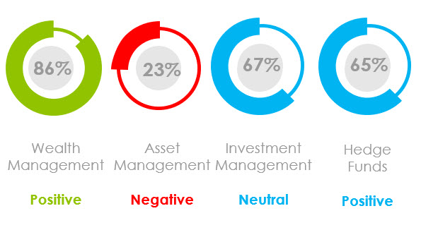 What Was the Marketing Sentiment for Asset Managers, Wealth Managers and Hedge Funds in December2020?