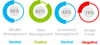 What Was the Marketing Sentiment for Asset Managers, Wealth Managers and Hedge Funds in January 2021?