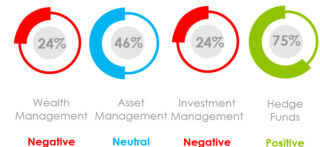 What Was the Marketing Sentiment for Asset Managers, Wealth Managers and Hedge Funds in March 2021?