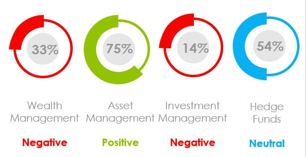 What Was the Marketing Sentiment for Asset Managers, Wealth Managers and Hedge Funds in April 2021?