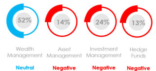 What Was the Marketing Sentiment for Asset Managers, Wealth Managers and Hedge Funds in May 2021?