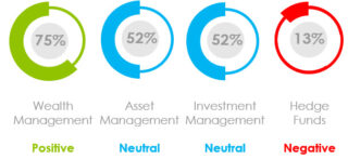 What Was the Marketing Sentiment for Asset Managers, Wealth Managers and Hedge Funds in July 2021?