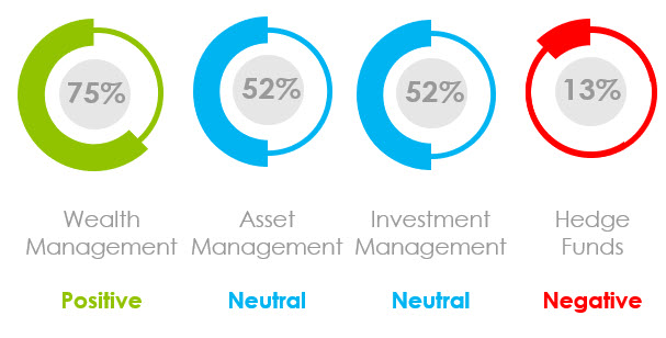 What Was the Marketing Sentiment for Asset Managers, Wealth Managers and Hedge Funds in June 2021?