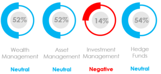 What Was the Marketing Sentiment for Asset Managers, Wealth Managers and Hedge Funds in August 2021?