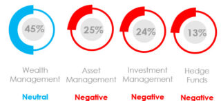 What Was the Marketing Sentiment for Asset Managers, Wealth Managers and Hedge Funds in September 2021?